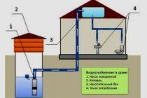Водопровод из колодца в дом - цены