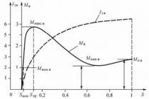 Что такое скольжение асинхронного двигателя