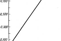 Гост 23231-90 колбасы и продукты мясные вареные. метод определения остаточной активности кислой фосфатазы