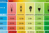 Светодиодные или энергосберегающие: какие лампы лучше выбрать для дома