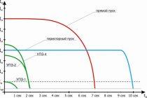 Расчет мощности трехфазной сети