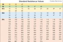 Что такое резистор? принцип действия, особенности использования в цепи и как подобрать правильно элемент сопротивления (120 фото)