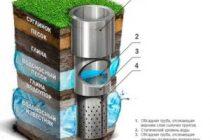 Технологии бурения водоносных скважин: сравнительный обзор 6-ти основных способов