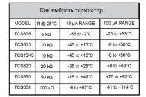 Термометр сопротивления