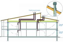Вентиляция каркасных домов