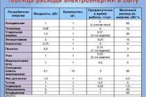 Измерение электрической мощности