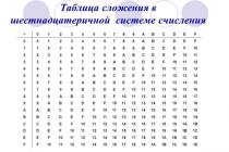Компьютеры советской россии с троичной сбалансированной системой счисления