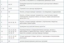 Основные виды отопительных регистров и их монтаж