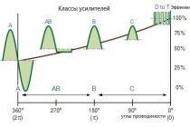 Основные параметры усилителя
