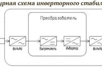 Какой стабилизатор выбрать для котла: релейный или инверторный