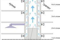 Как проверить вентиляцию в квартире: правила проверки вентиляционных каналов
