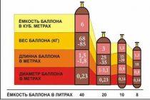 Шкаф для баллонов с газом: требования к хранению баллонов + советы по выбору и установке шкафа