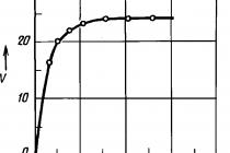 Гост 3272-2002. изделия огнеупорные алюмосиликатные для футеровки вагранок. технические условия