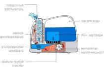 Преимущества парового увлажнителя воздуха