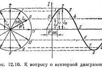 Векторные диаграммы. построение векторных диаграмм