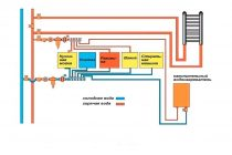 Как сделать коллекторную систему отопления своими руками
