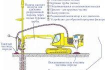 Способы бурения скважин: технологические принципы и особенности основных методов