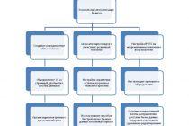 Понятие и принципы автоматизации процессов производства