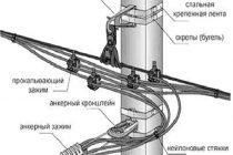 Самонесущий изолированный провод (сип): разновидности и характеристики