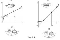 Примеры линейных элементов электрических цепей