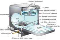 Как выбрать ополаскиватели для посудомоечной машины: виды и применение
