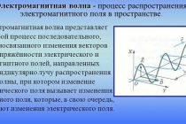 Электромагнитные волны и их излучение