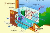 Сколько электроэнергии потребляет кондиционер