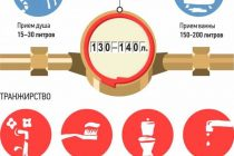 Как снять показания счетчика воды, какие цифры фиксировать