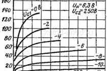 Простой ламповый усилитель мощности на 14-20 ватт (6н2п, 6п14п)