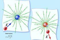 Энергия магнитного поля тока. электромагнитное поле. физика. 11 класс
