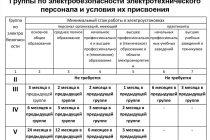 Группы по электробезопасности: специфика присвоения и вручение допуска по новым правилам