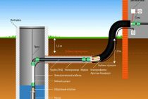 Особенности обвязки двухконтурного газового котла