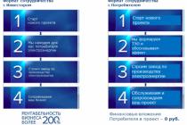 Энергосервисные контракты. становление, финансовые аспекты, преимущества и недостатки