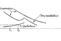 Что такое удельное сопротивление и электропроводность, формула