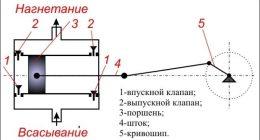 Поршневые насосы: классификация и принцип действия