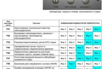 Стиральная машина indesit - код ошибки f18
