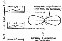 В чем разница между диполем (симметричной вибраторной антенной) и антенной (штыревая антенна с проволочными противовесами)?