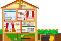 Газификация частного дома: как провести газ на участок