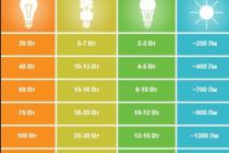 7 полезных фактов о светодиодных лампах: как они устроены, как работают и как их выбирать
