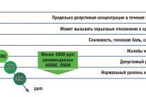 Принципы работы датчиков со2
