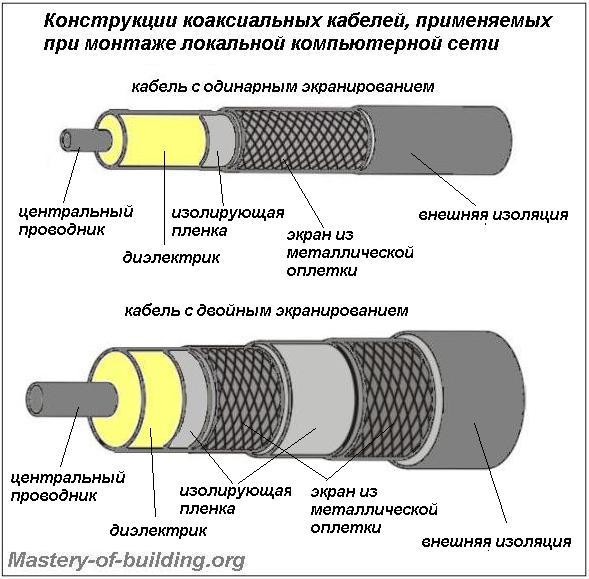 Вид кабеля