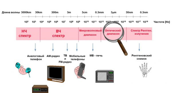 Частотный диапазон