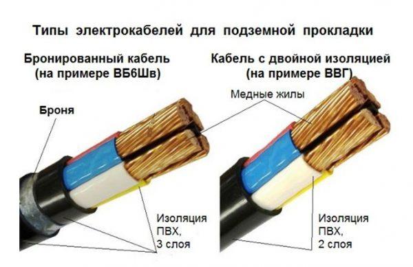 Два типа электрокабелей для подземной прокладки