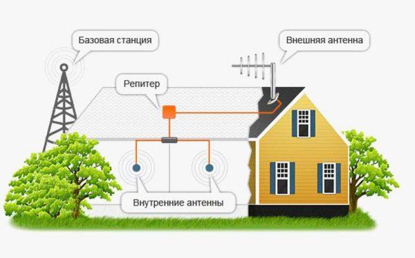 Выбор направления для внешней антенны