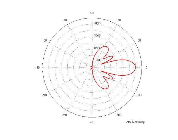 Диаграмма направленности антенны