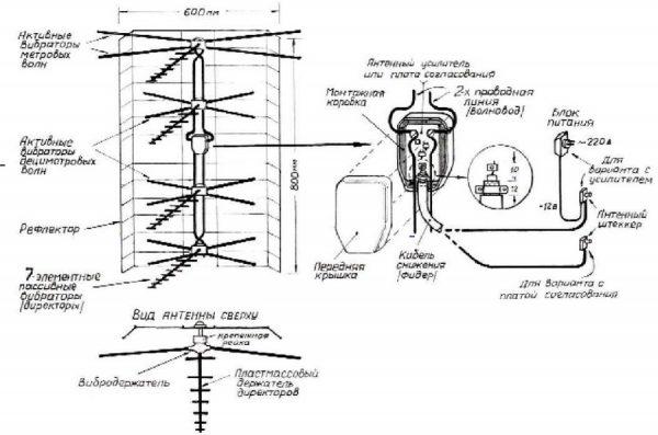 Польская антенна, компоненты и подключение