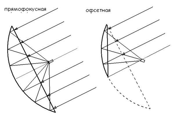 Схемы фокусирования СА