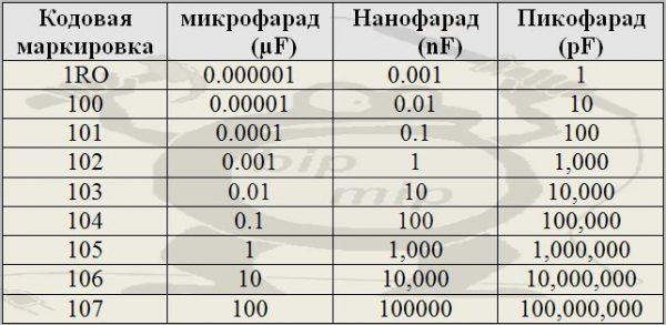 Для расшифровки нужно знать единицы измерения