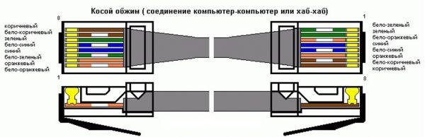 Цветовая последовательность кроссового провода