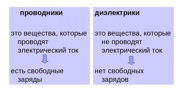 Проводники и изоляторы